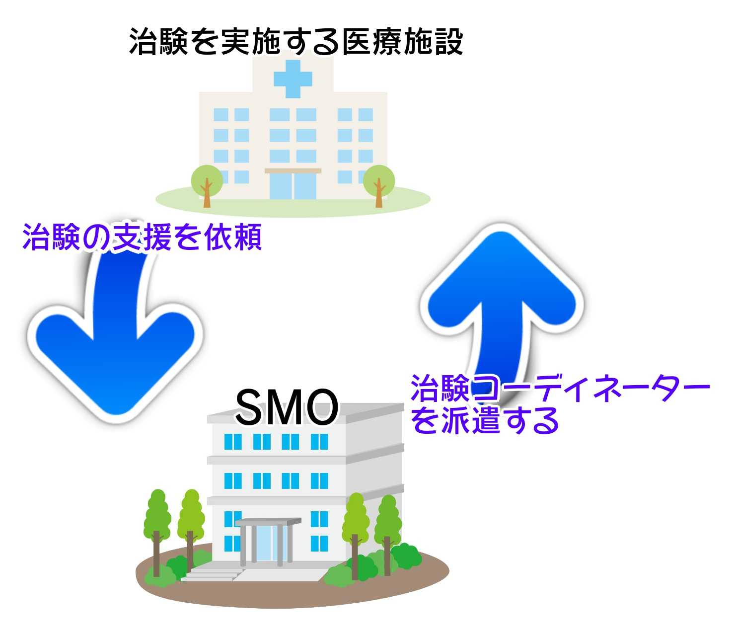 SMOの説明イラスト